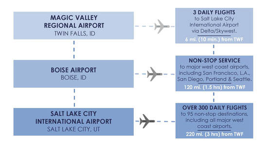 logistics and transportation southern idaho economic development air distribution